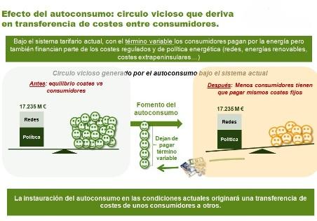 autoconsumo1p